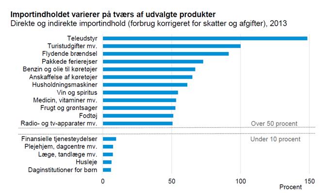Importindholdet varierer på tværs af udvalgte produkter