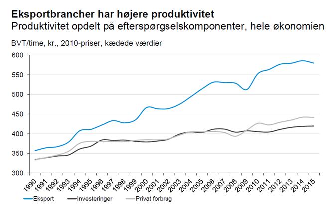 Eksportbrancher har højere produktivitet