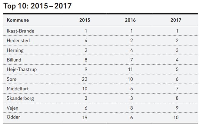 Top 10: 2015-2017