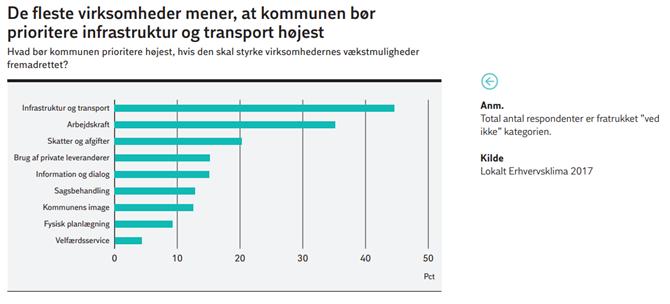 De fleste virksomheder mener, at kommunen bør prioriterere infrastruktur og transport højest