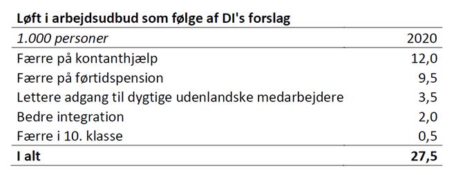 Løft i arbejdsudbud som følge af DI's forslag