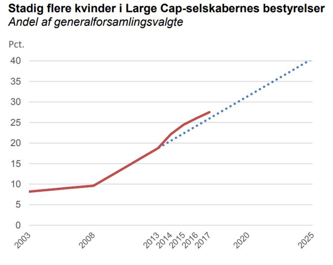 Stadig flere kvinder i Large Cap-selskabernes bestyrelser