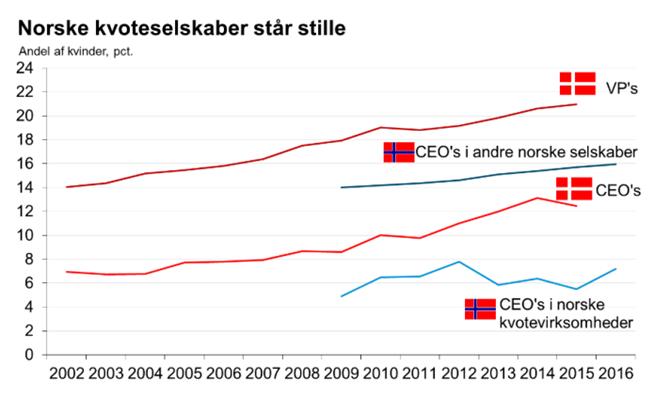 Norske kvoteselskaber står stille