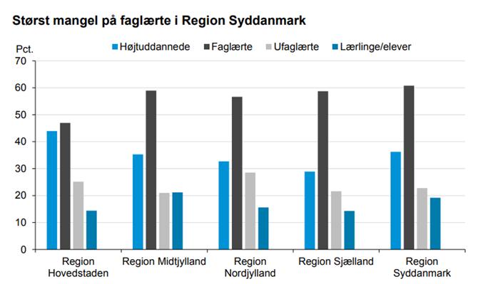Størst mangel på faglærte i Region Syddanmark