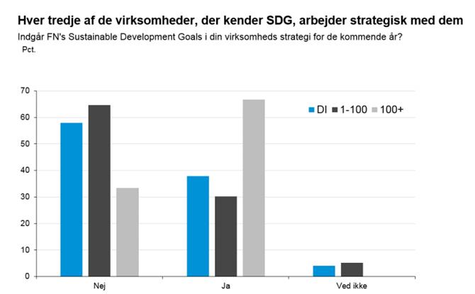 Hver tredje af de virksomheder, der kender SDG, arbejder strategisk med dem