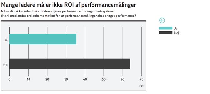 Mange ledere måler ikke ROI af performancemålinger
