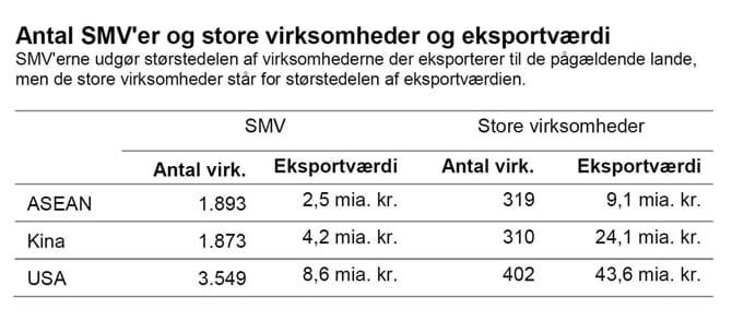Antal SMV'er og store virksomheder og eksportværdi