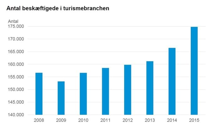 Antal beskæftigede i turismebranchen