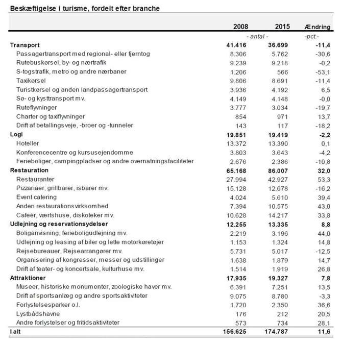 Beskæftigelse i turisme, fordelt efter branche