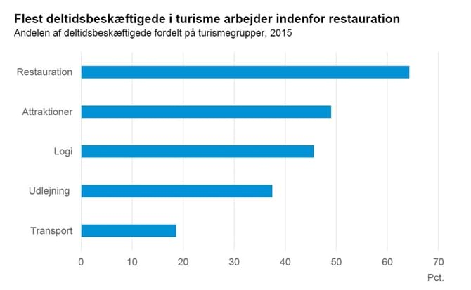 Flest deltidsbeskæftigede i turisme arbejder indenfor restauration