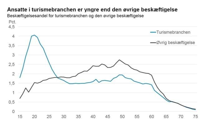 Ansatte i turismebranchen er yngre end den øvrige beskæftigelse