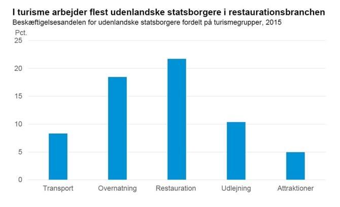 I turisme arbejder flest udenlandske statsborgere i restaurationsbranchen