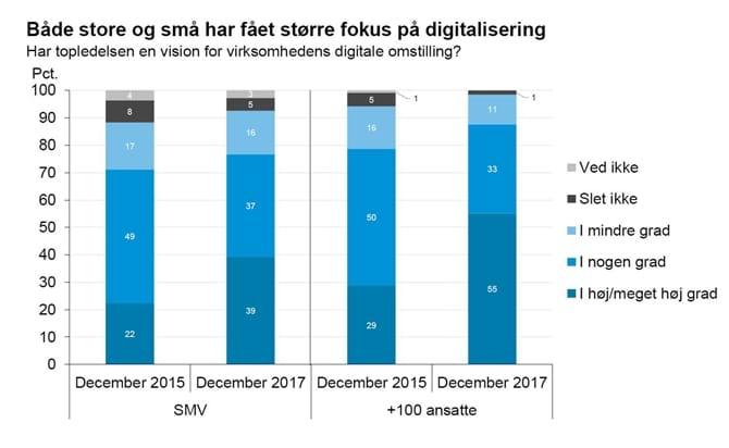 Både store og små har fået større fokus på digitalisering