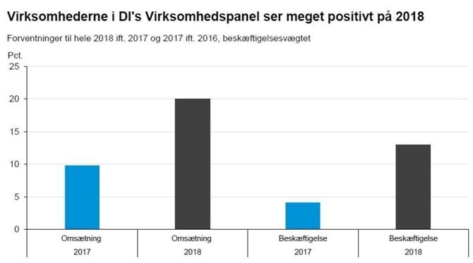 Virksomhederne i DI's Virksomhedspanel ser meget positivt på 2018