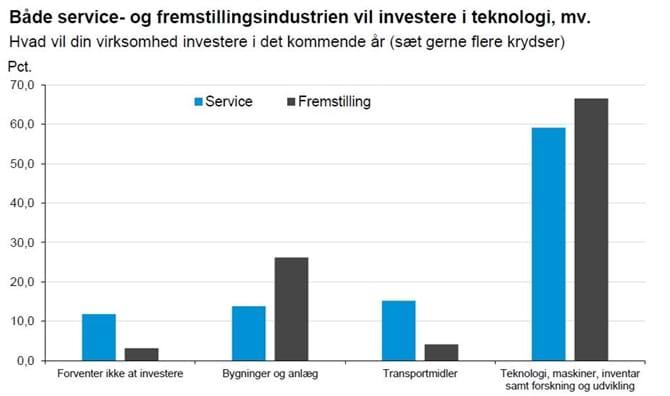 Både service- og fremstillingsindustrien vil investere i teknologi, mv.