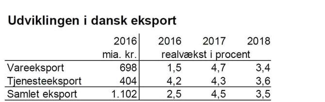 Udviklingen i dansk eksport