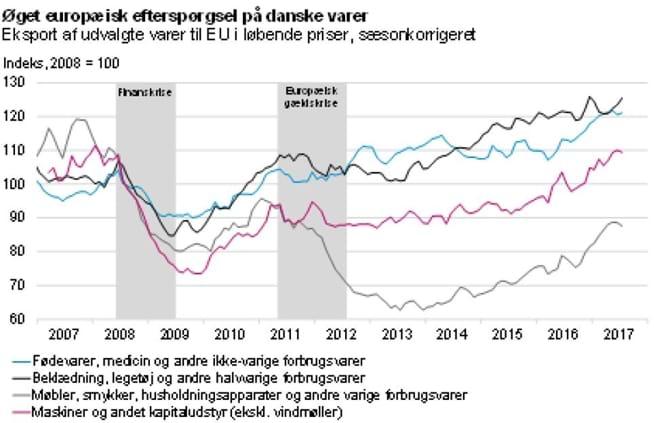 Øget europæisk efterspørgsel på danske varer
