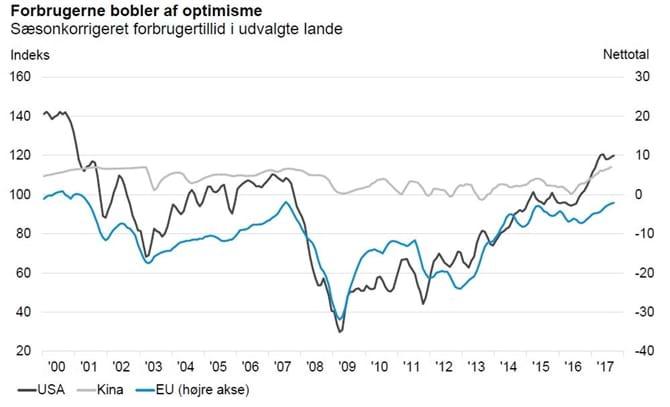 Forbrugerne bobler af optimisme