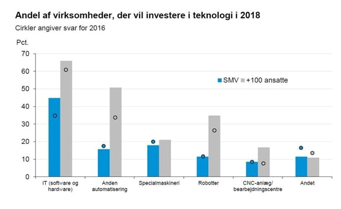 Andel af virksomheder, er vil investere i teknologi i 2018