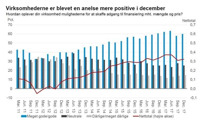 Virksomhederne er blevet en anelse mere positive i december