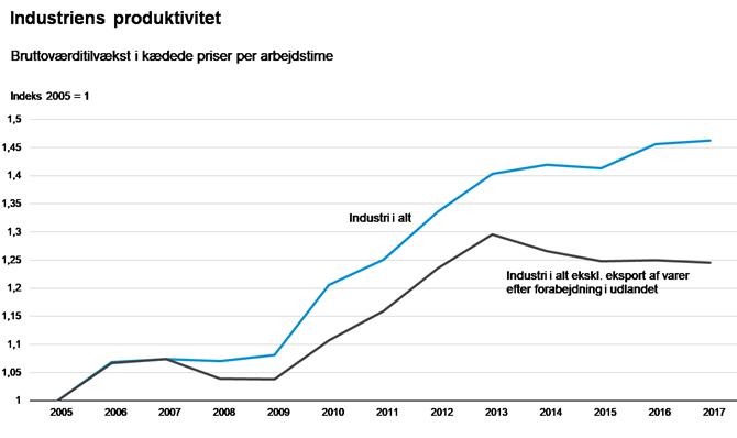 Industriens produktivitet