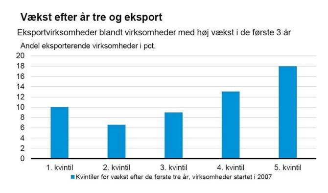 Vækst efter år tre og eksport