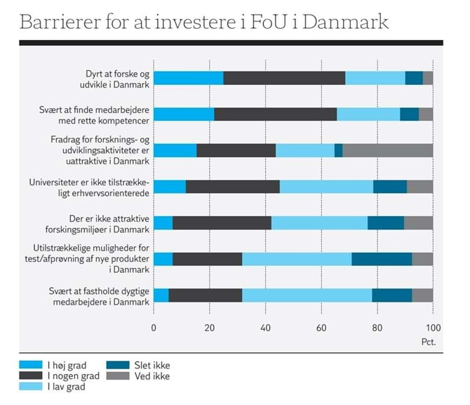Barrierer for at investere i FoU i Danmark