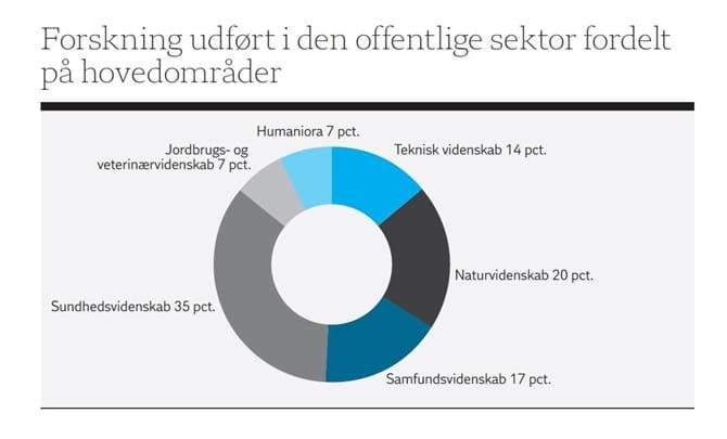 Forskning udført i den offentlige sektor fordelt på hovedområder