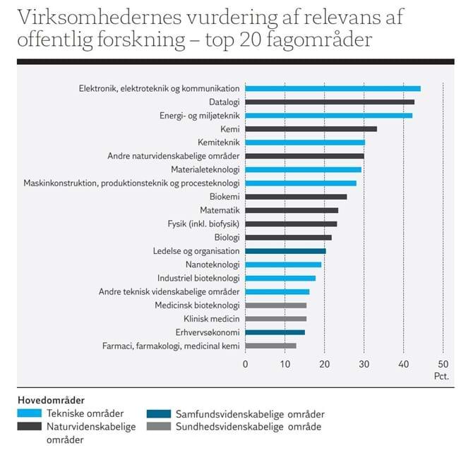 Virksomhedernes vurdering af relevans af offentlig forskning – top 20 fagområder