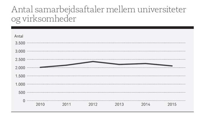 Antal samarbejdsaftaler mellem universiteter og virksomheder