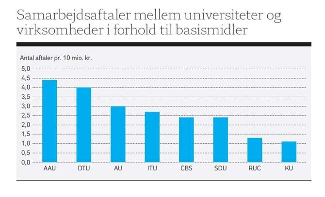 Samarbejdsaftaler mellem universiteter og virksomheder i forhold til basismidler