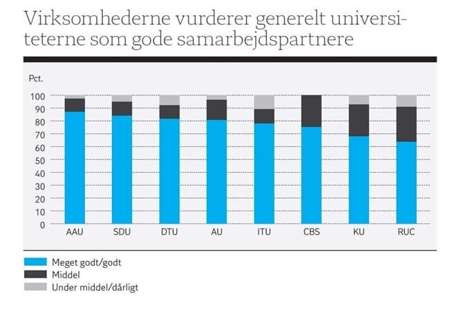Virksomhederne vurderer generelt universiteterne som gode samarbejdspartnere