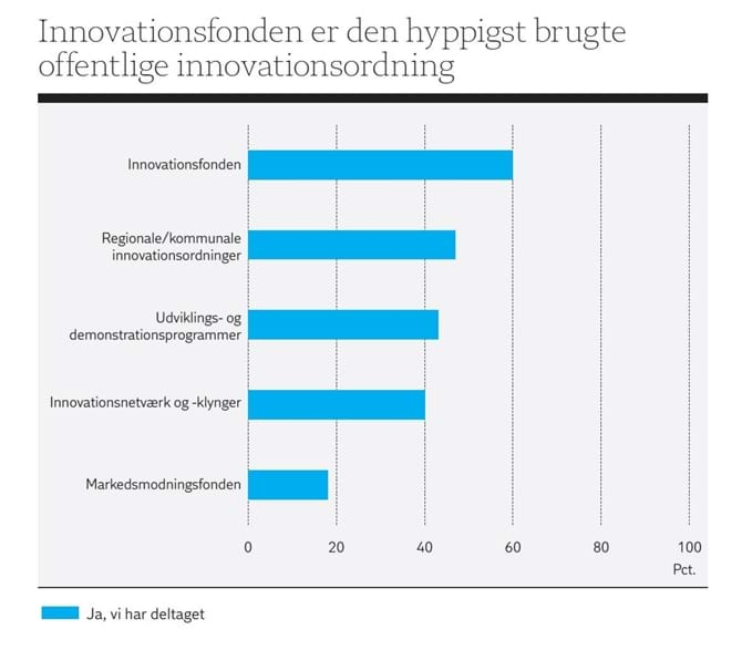 Innovationsfonden er den hyppigst brugte offentlige innovationsordning