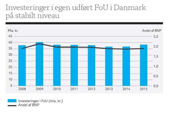 Investeringer i egen udført FoU i Danmark på stabilt niveau