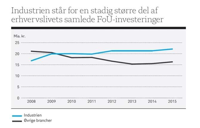 Industrien står for en stadig større del af erhvervslivets samlede FoU-investeringer