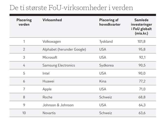 De ti største FoU-virksomheder i verden
