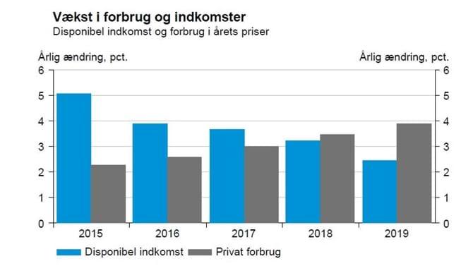 Vækst i forbrug og indkomster