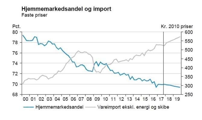 Hjemmemarkedsandel og import