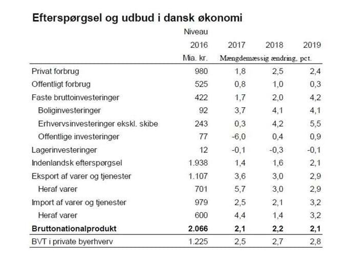 Efterspørgsel og udbud i dansk økonomi