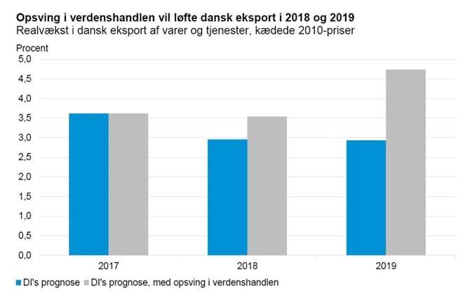 Opsving i verdenshandlen vil løfte dansk eksport i 2018 og 2019
