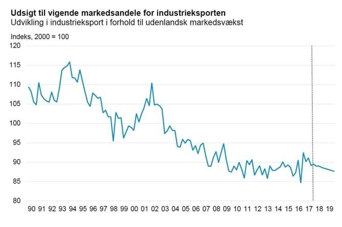 Udsigt til vigende markedsandele for industrieksporten