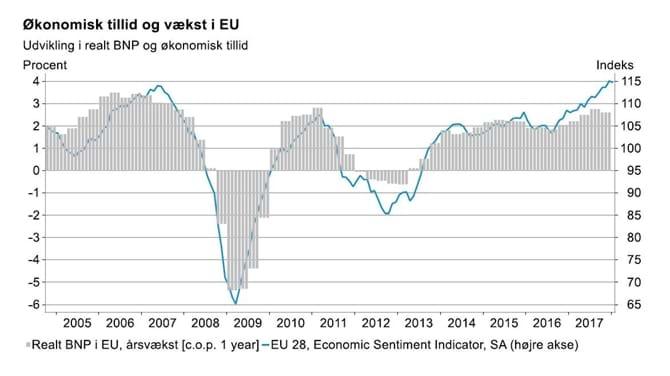 Økonomisk tillid og vækst i EU