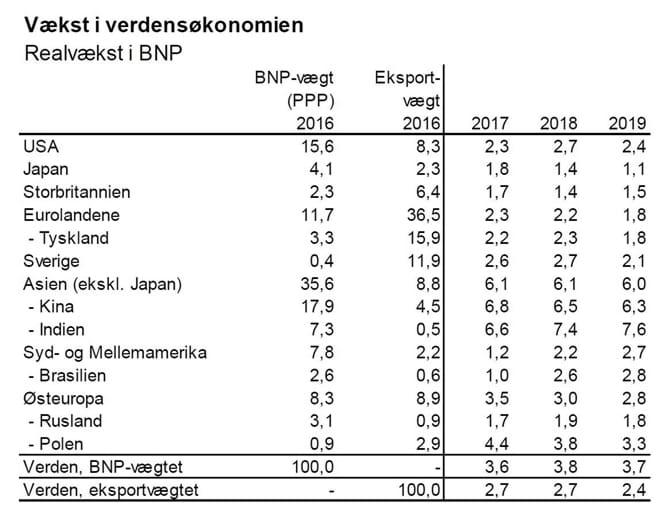 Vækst i verdensøkonomien