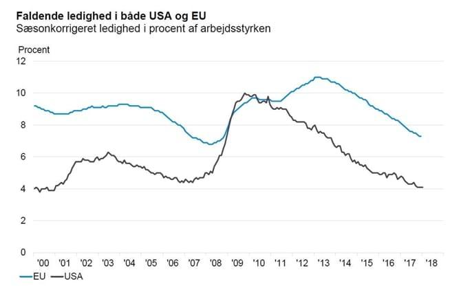 Faldende ledighed i både USA og EU