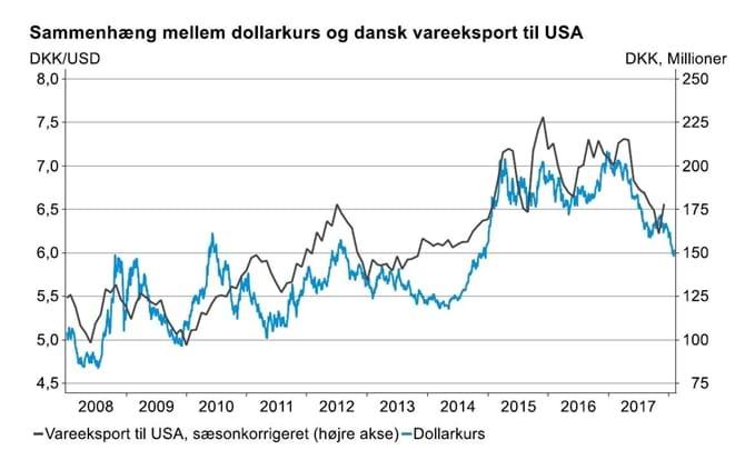 Sammenhæng mellem dollarkurs og dansk vareeksport til USA