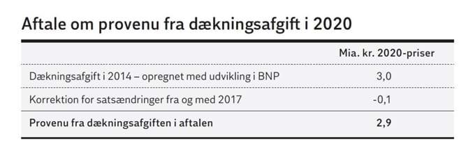 Aftale om provenu fra dækningsafgift i 2020