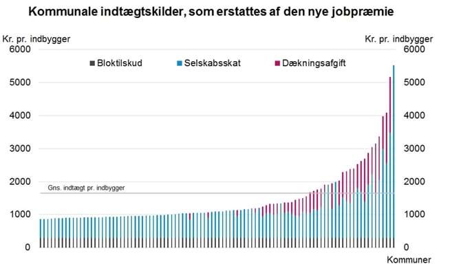 Kommunale indtægtskilder, som erstattes af den nye jobpræmie
