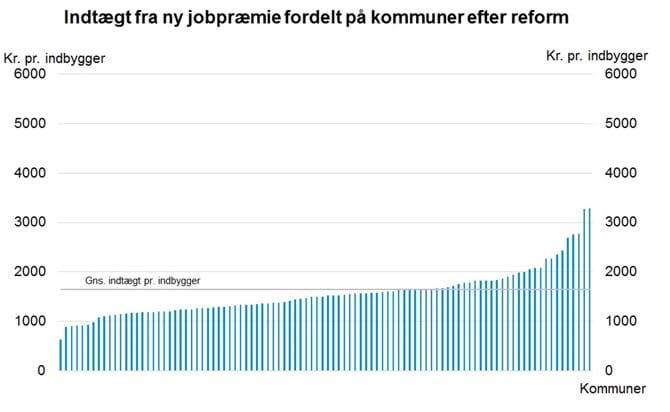 Indtægt fra ny jobpræmie fordelt på kommuner efter reform