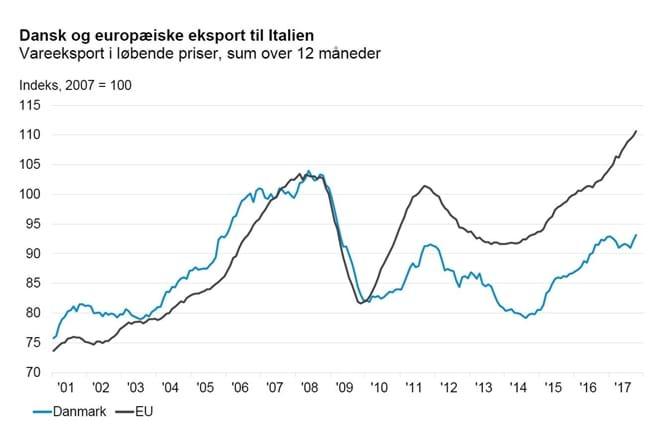 Dansk og europæiske eksport til Italien