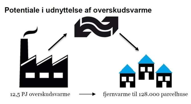 Potentiale i udnyttelse af overskudsvarme